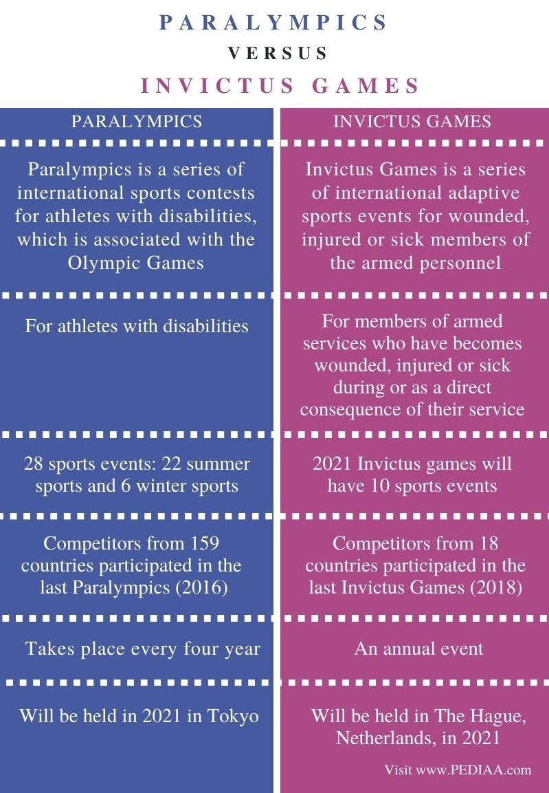 Difference BetweenParalympics and Invictus Games - Comparison Summary