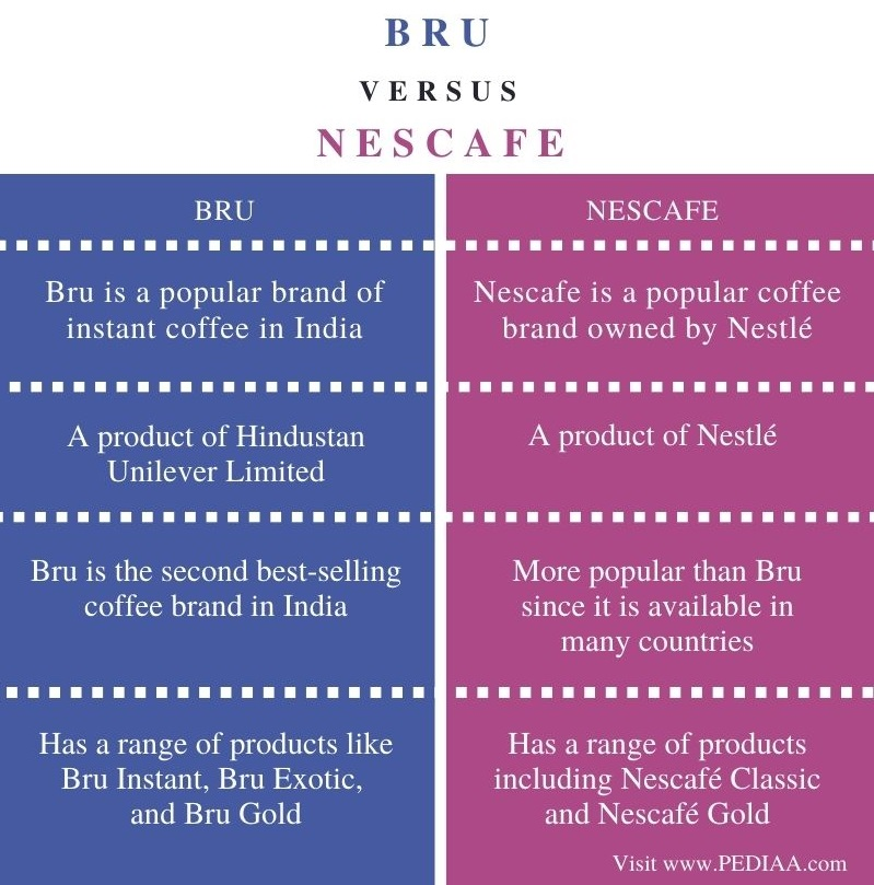 Difference Between Bru and Nescafe - Comparison Summary