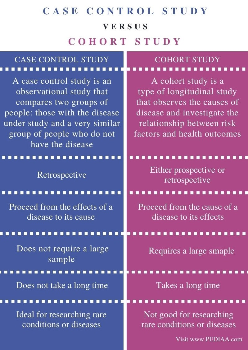 Difference Between Case Control and Cohort Study - Comparison Summary