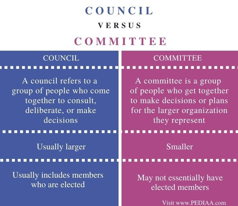 Difference Between Council and Committee - Comparison Summary