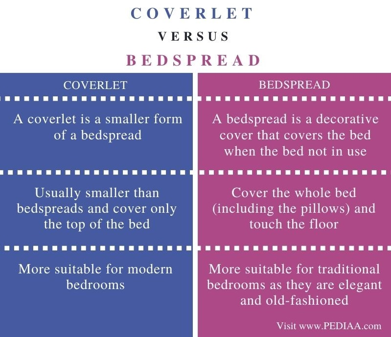 Difference Between Coverlet and Bedspread - Comparison Summary (1)