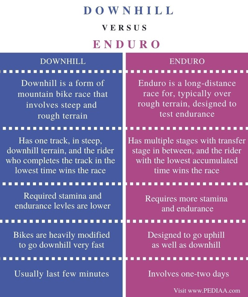 Difference Between Downhill and Enduro - Comparison Summary