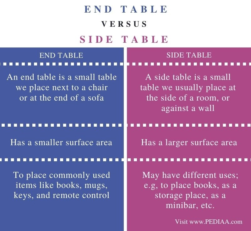 Difference Between End Table and Side Table - Comparison Summary