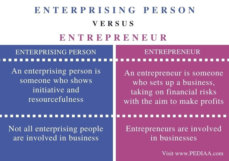 Difference Between Enterprising Person and Entrepreneur - Comparison Summary