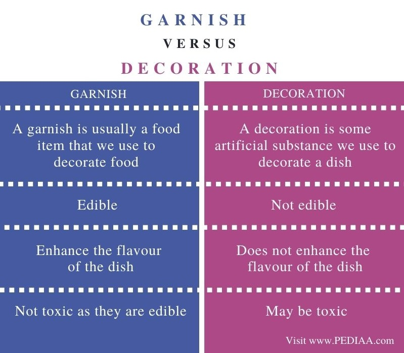 Difference Between Garnish and Decoration - Comparison Summary