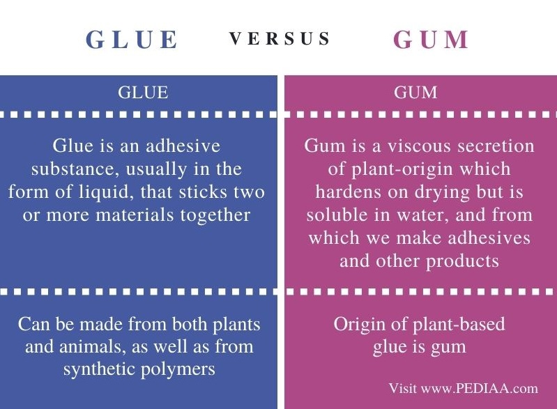 Difference Between Glue and Gum - Comparison Summary