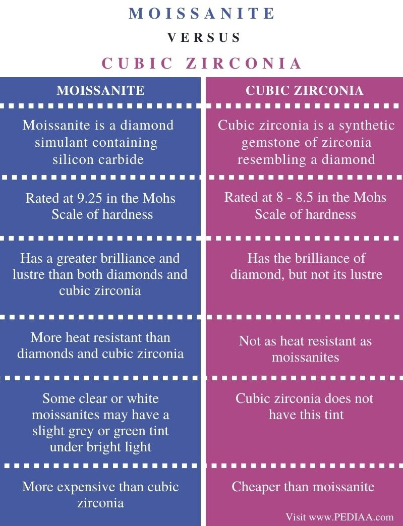 Difference Between Moissanite and Cubic Zirconia - Comparison Summary