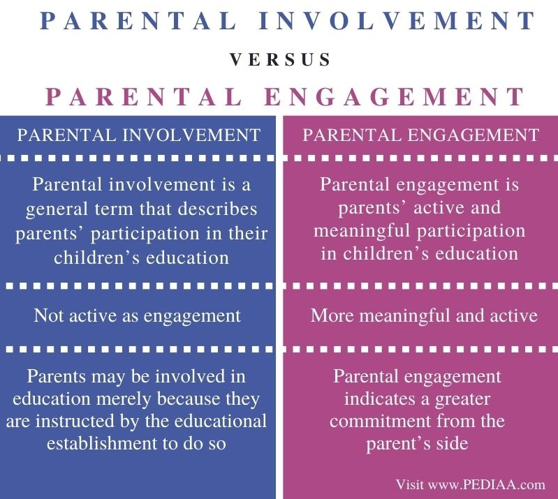 Difference Between Parental Involvement and Engagement - Comparison Summary