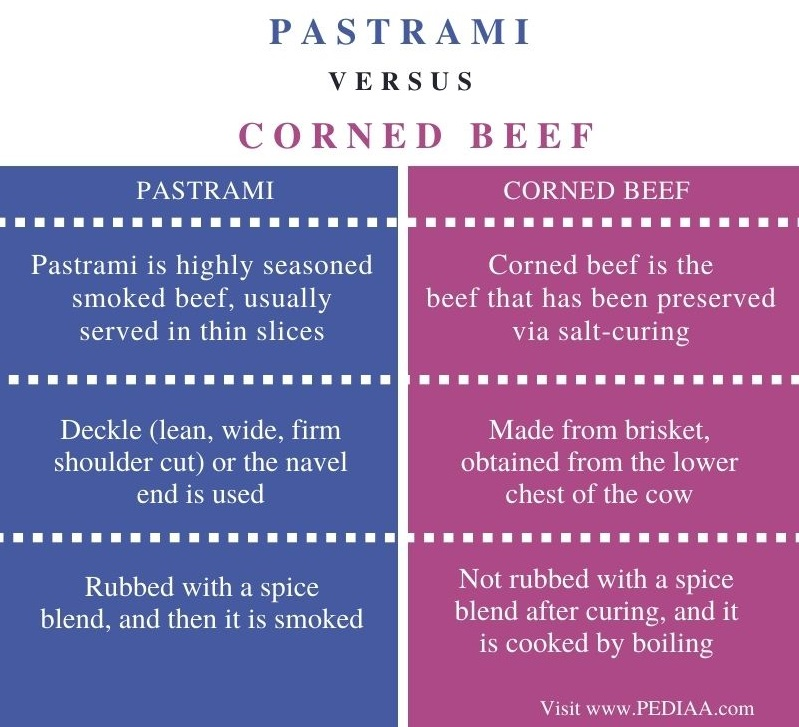 Difference Between Pastrami and Corned Beef - Comparison Summary
