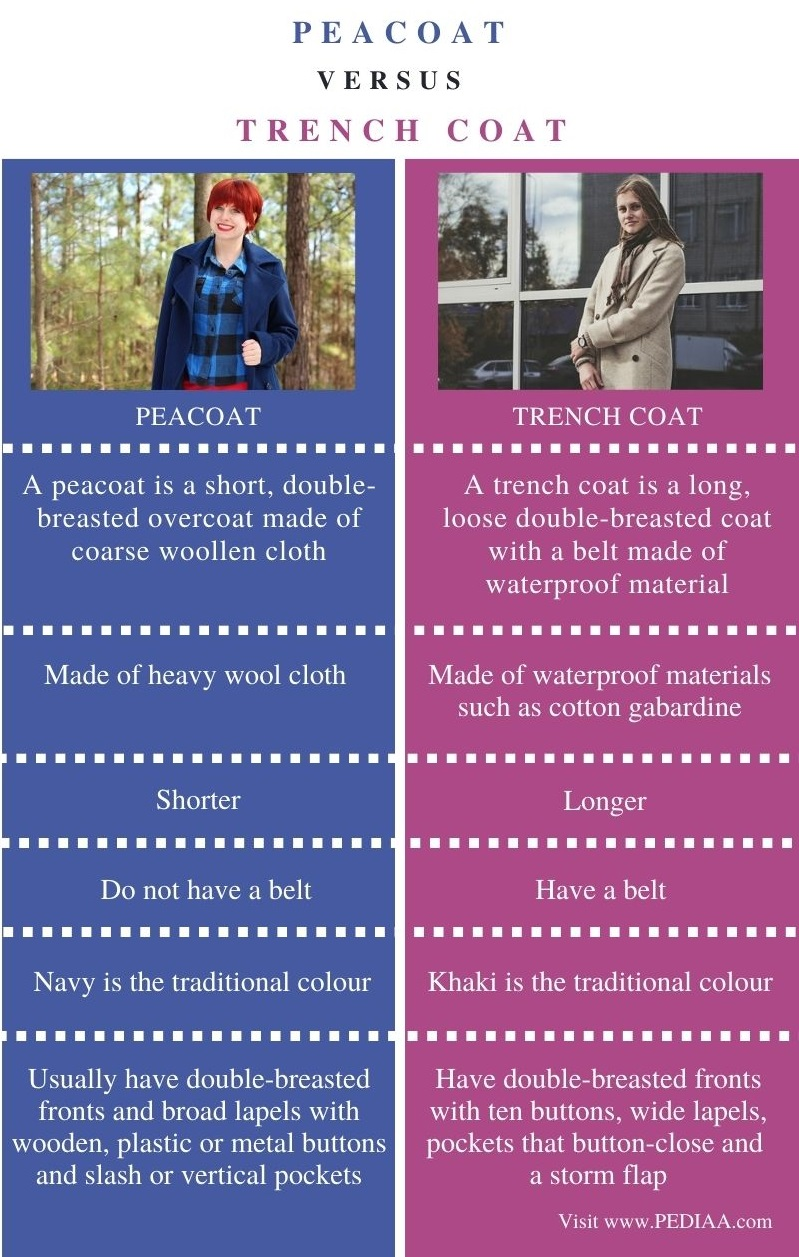 Difference Between Peacoat and Trench Coat - Comparison Summary
