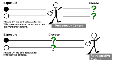 Difference Between Retrospective and Prospective
