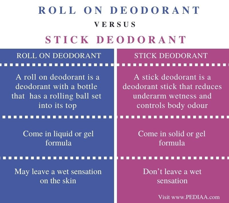 Difference Between Roll On and Stick Deodorant - Comparison Summary