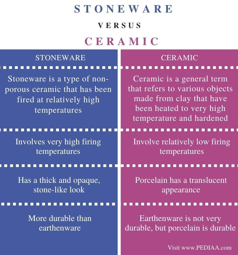 Difference Between Stoneware and Ceramic - Comparison Summary