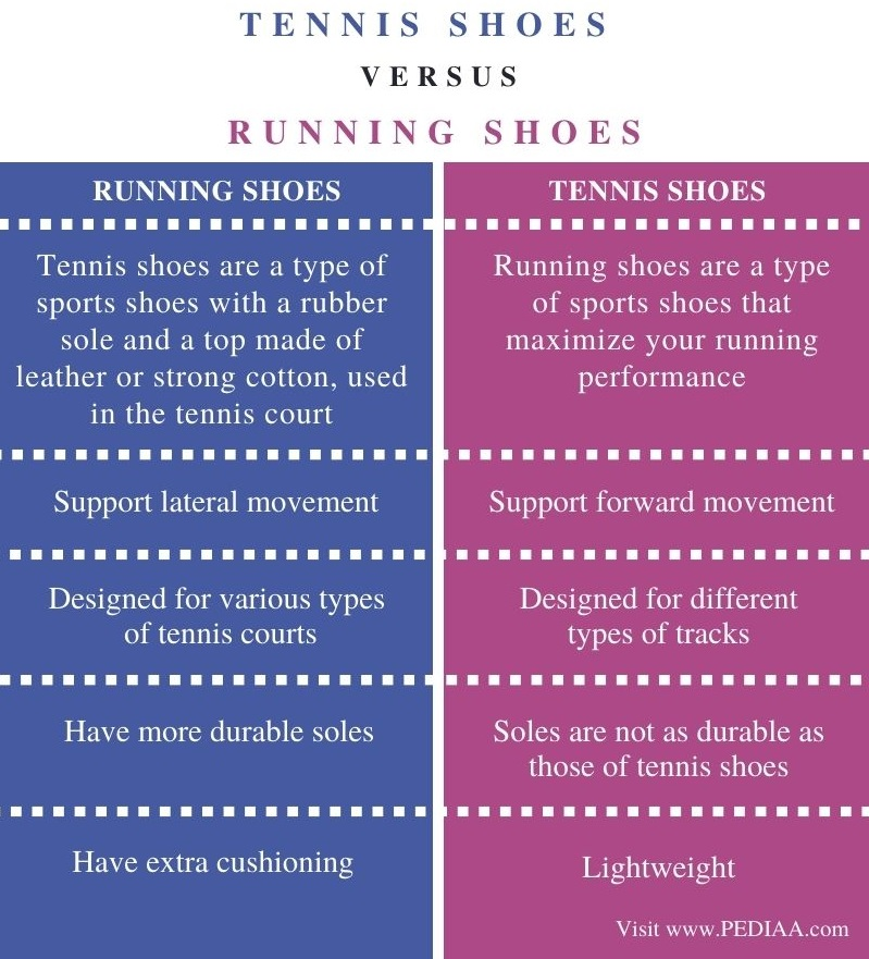 Difference Between Tennis Shoes and Running Shoes - Comparison Summary