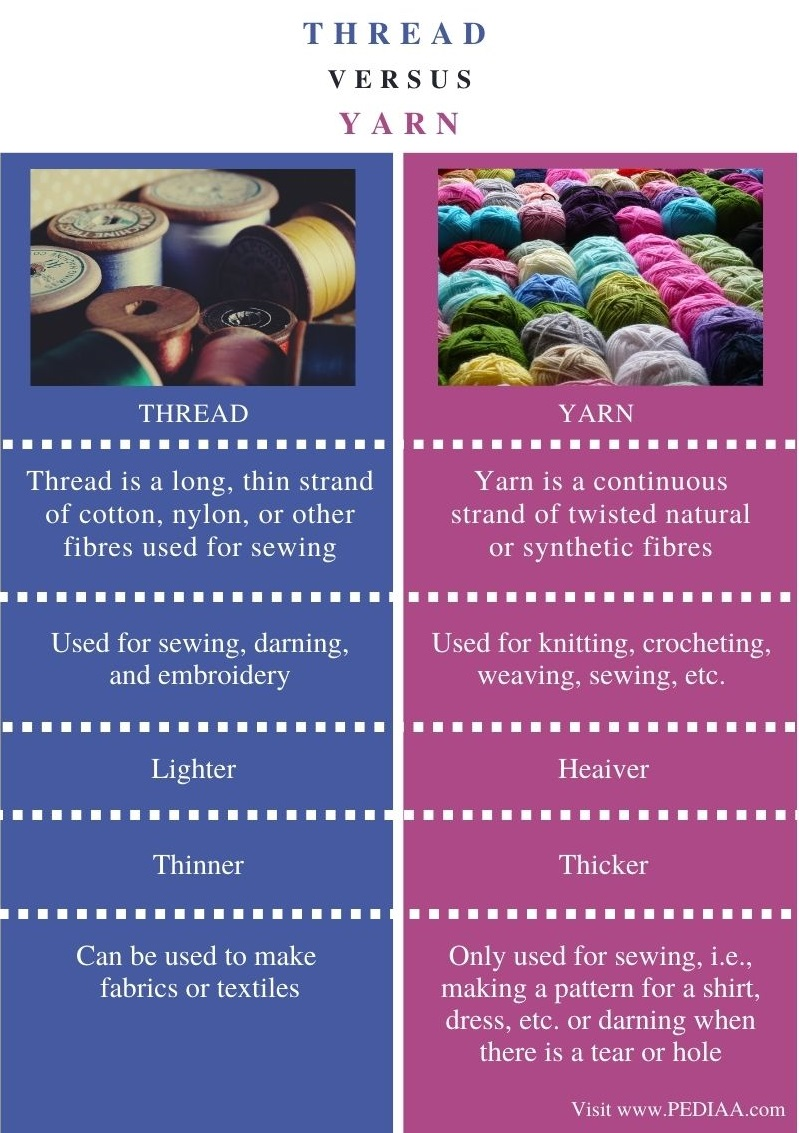 Difference Between Thread and Yarn - Comparison Summary