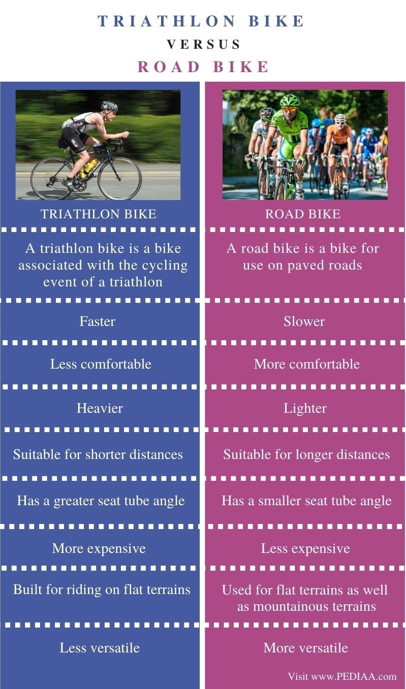 Difference Between Triathlon Bike and Road Bike - Comparison Summary