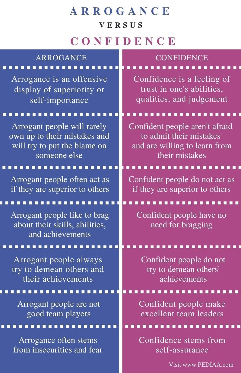 Difference Between Arrogance and Confidence - Comparison Summary