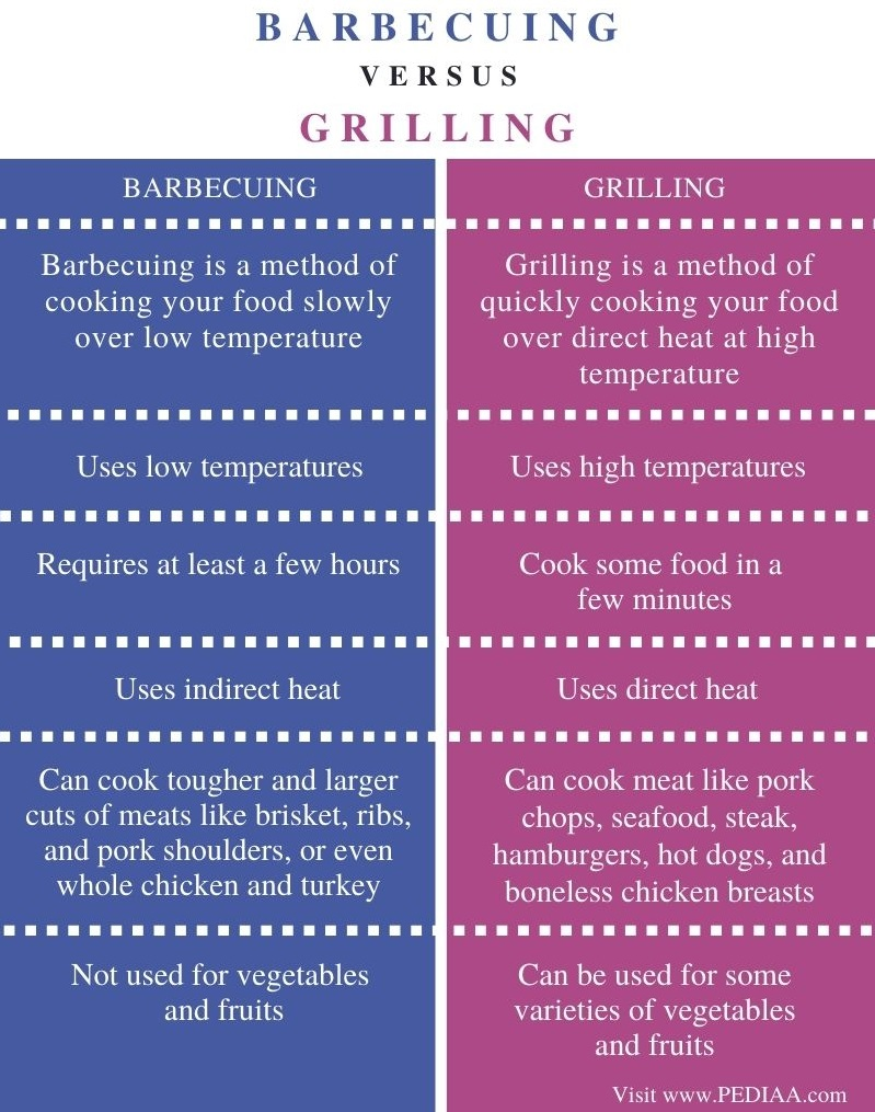 Difference Between Barbecuing and Grilling - Comparison Summary