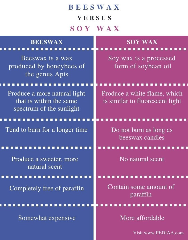 Difference Between Beeswax and Soy Wax - Comparison Summary