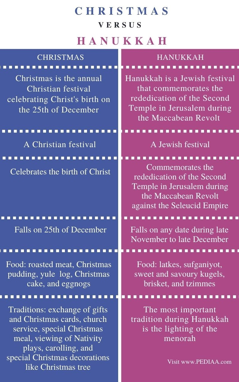 Difference Between Christmas and Hanukkah - Comparison Summary