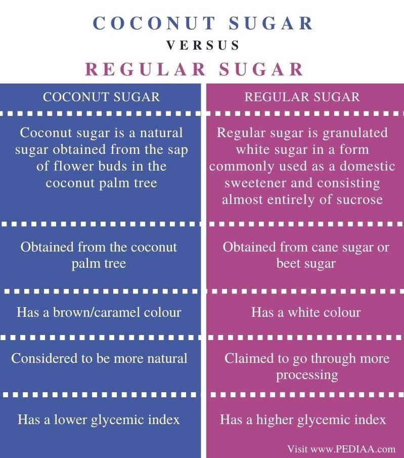 Difference Between Coconut Sugar and Regular Sugar - Comparison Summary