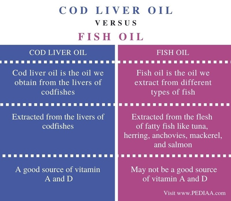 Difference Between Cod Liver Oil and Fish Oil - Comparison Summary