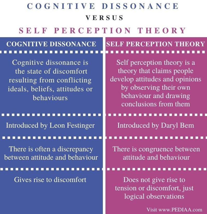 Difference Between Cognitive Dissonance and Self Perception Theory - Comparison Summary