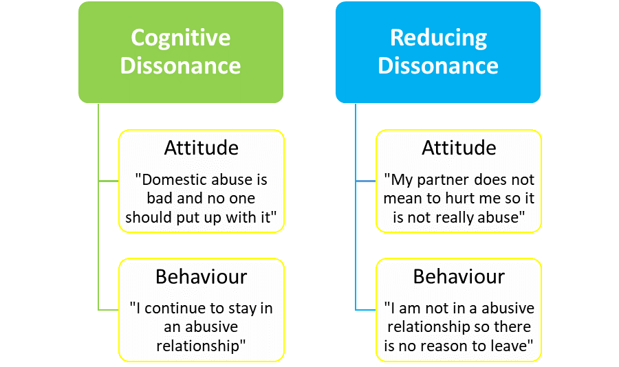 Difference Between Cognitive Dissonance and Self Perception Theory