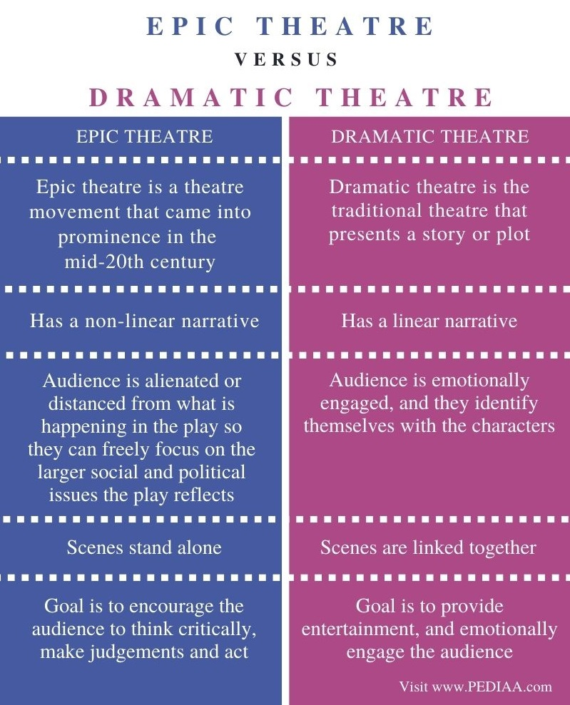 Difference Between Epic Theatre and Dramatic Theatre - Comparison Summary