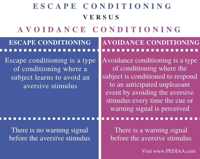 Difference Between Escape Conditioning and Avoidance Conditioning- Comparison Summary