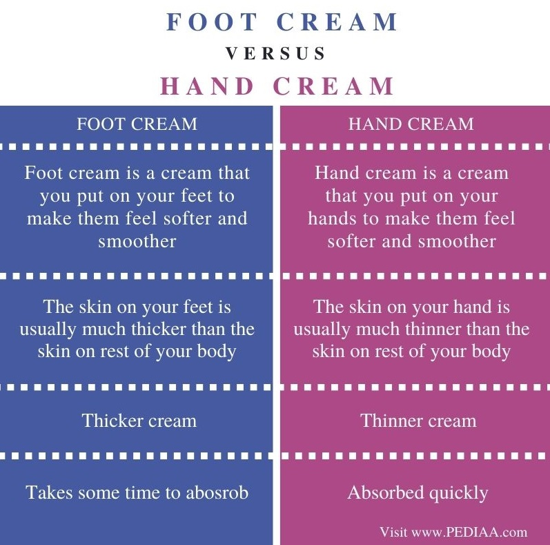 Difference Between Foot Cream and Hand Cream - Comparison Summary