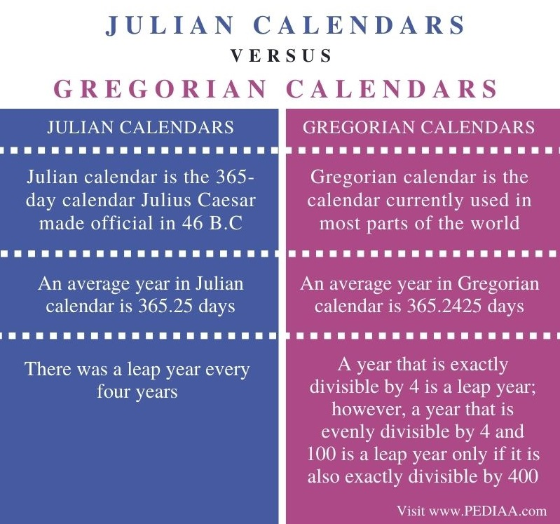 Difference Between Julian and Gregorian Calendars - Comparison Summary