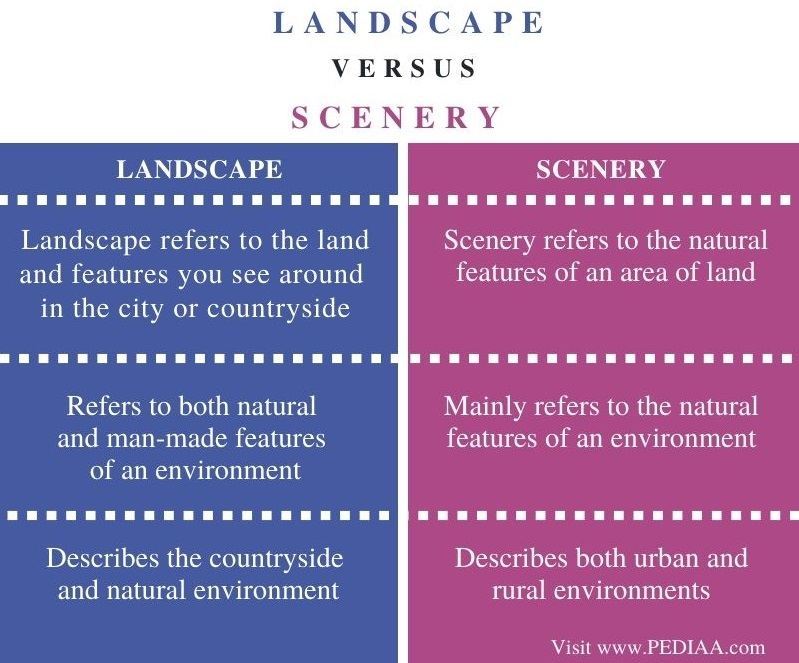 Difference Between Landscape and Scenery - Comparison Summary