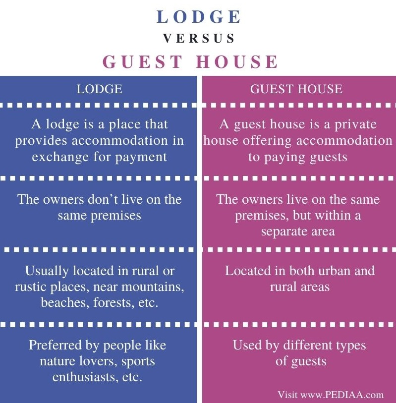 Difference Between Lodge and Guest House - Comparison Summary