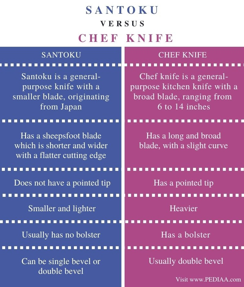 Difference Between Santoku and Chef Knife - Comparison Summary
