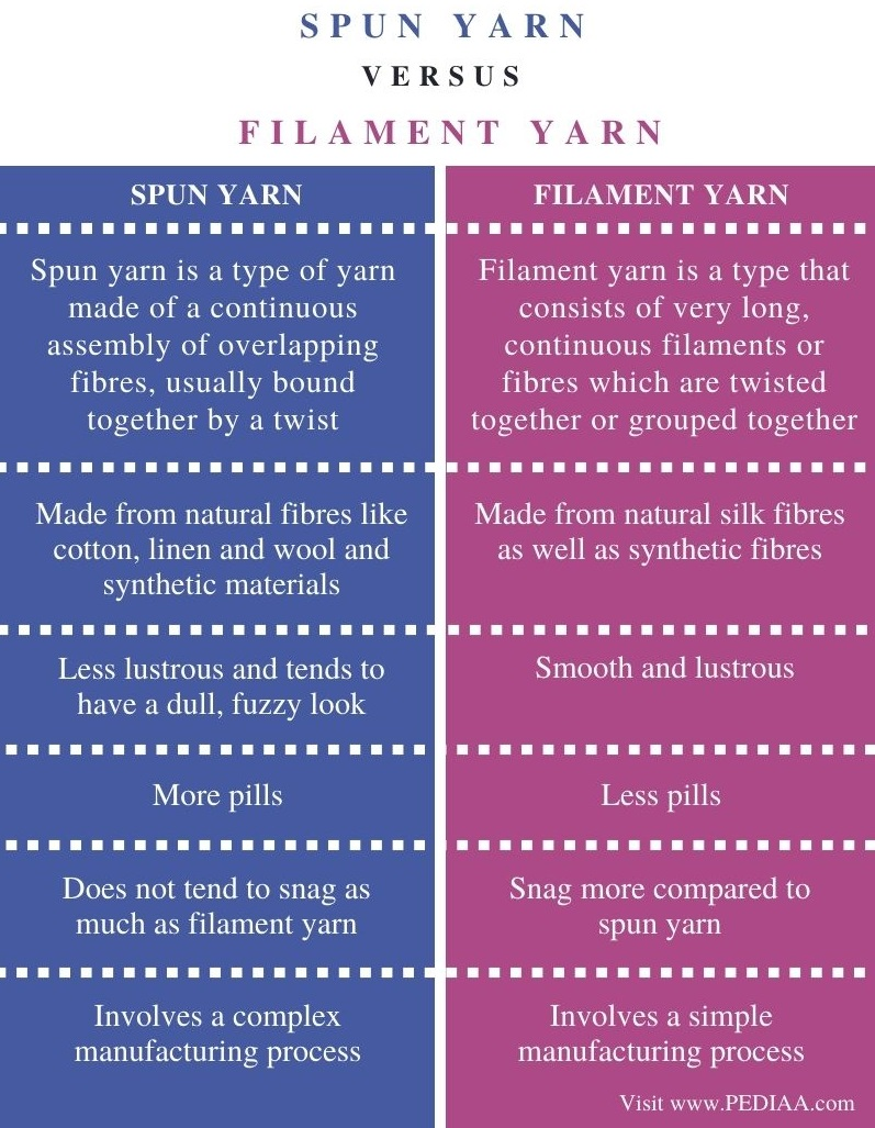 Difference Between Spun Yarn and Filament Yarn - Comparison Summary