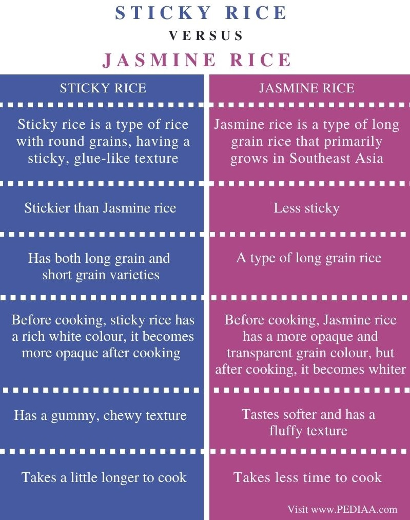 Difference Between Sticky Rice and Jasmine Rice - Comparison Summary