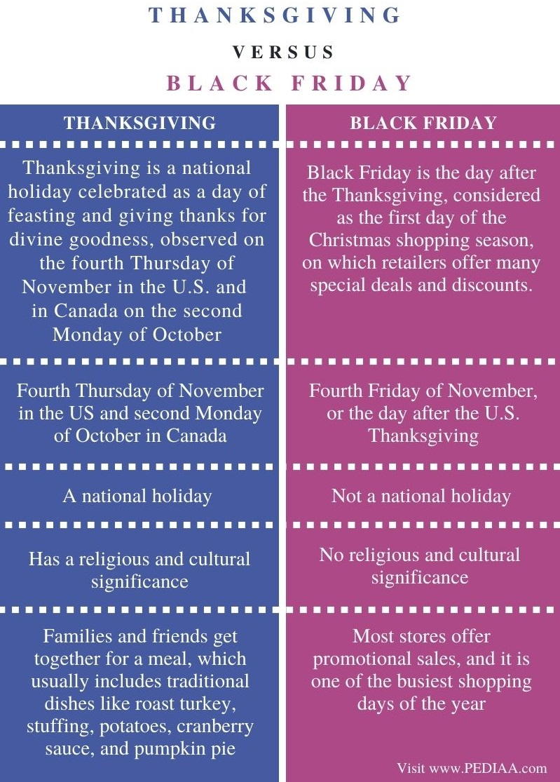 Difference Between Thanksgiving and Black Friday - Comparison Summary