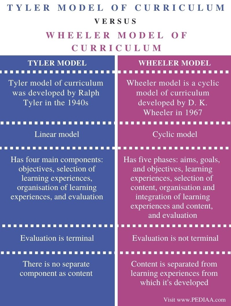 Difference Between Tyler and Wheeler Model of Curriculum - Comparison Summary