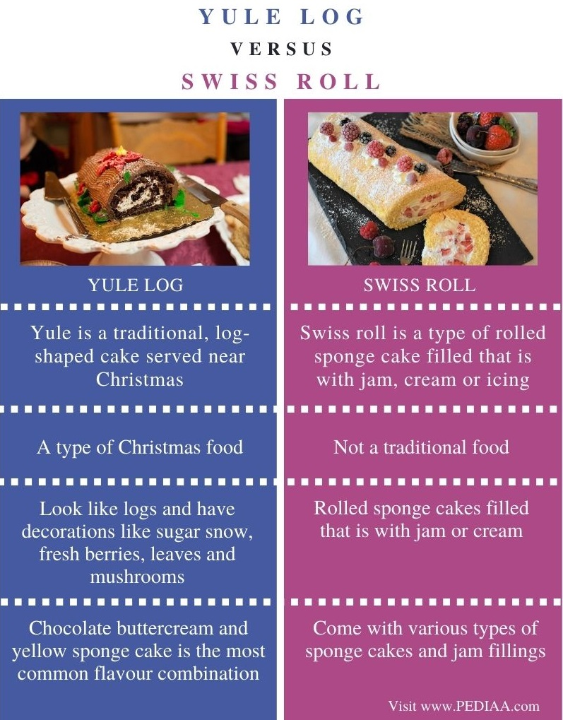 Difference Between Yule Log and Swiss Roll - Comparison Summary