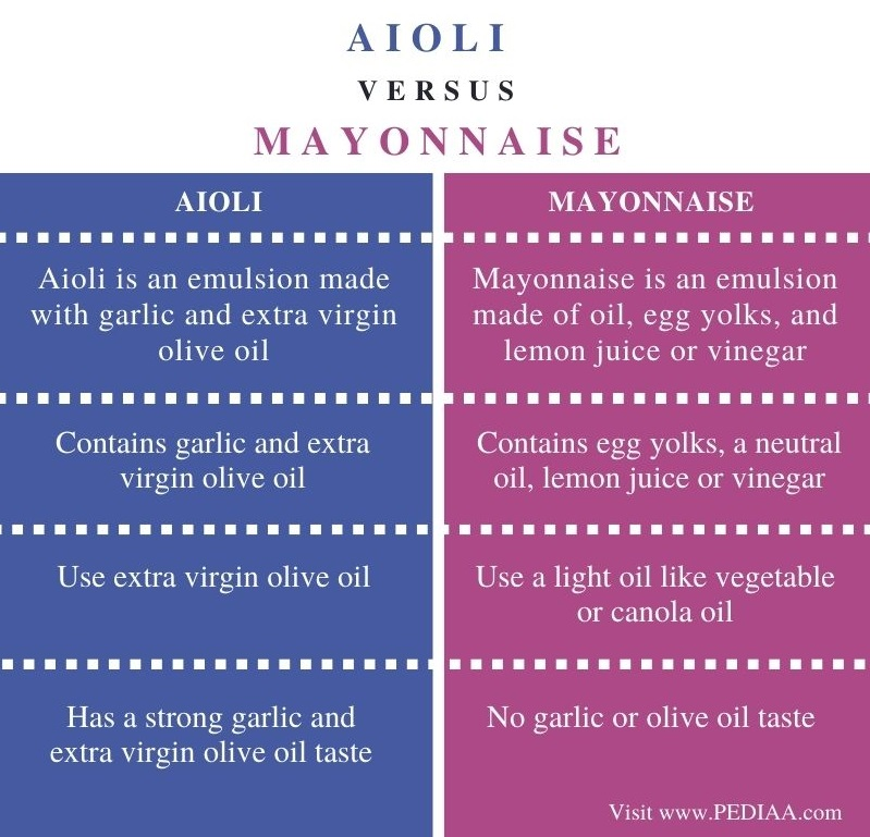 Difference Between Aioli and Mayonnaise - Comparison Summary
