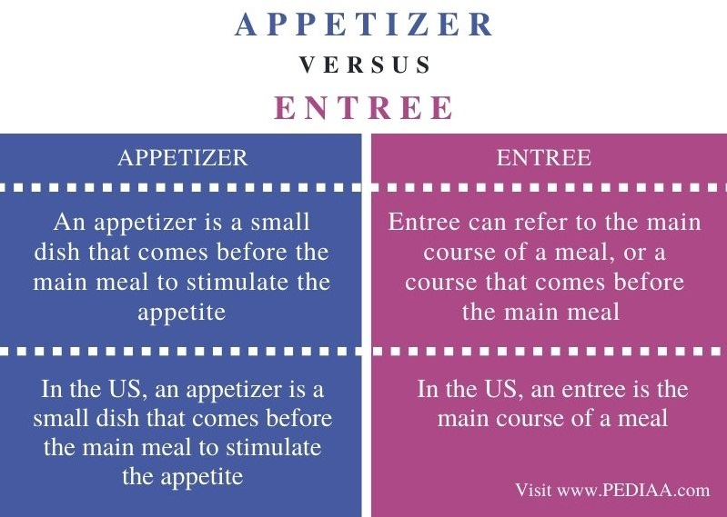 Difference Between Appetizer and Entree - Comparison Summary
