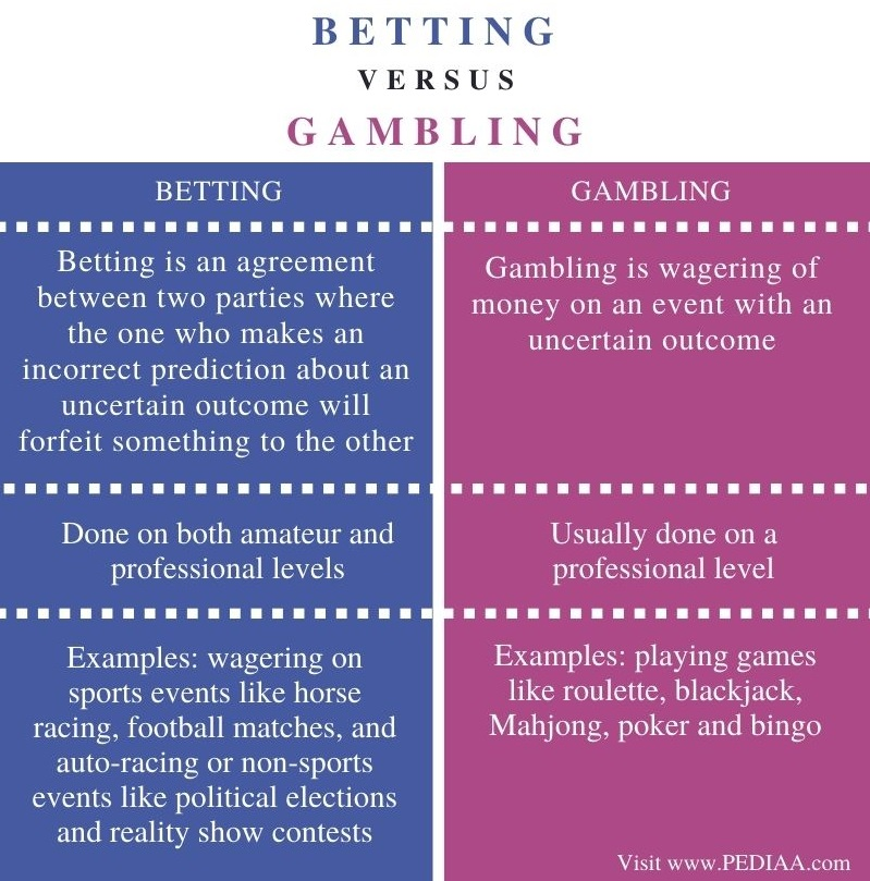 Difference Between Betting and Gambling - Comparison Summary