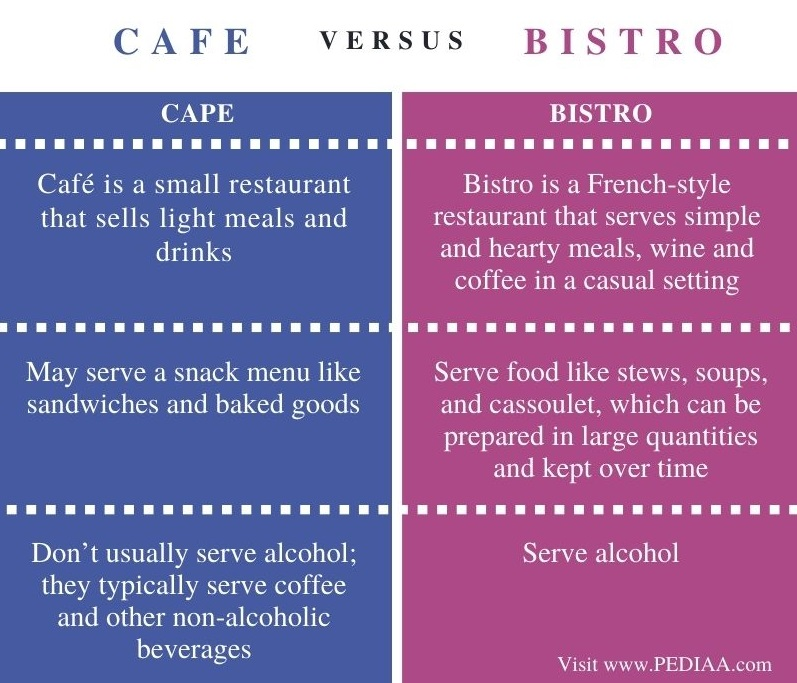Difference Between Cafe and Bistro - Comparison Summary