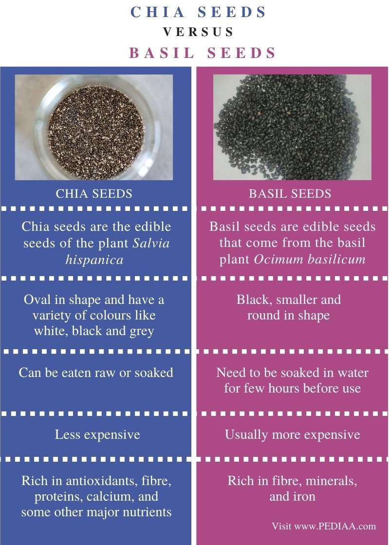 Difference Between Chia and Basil Seeds - Comparison Summary