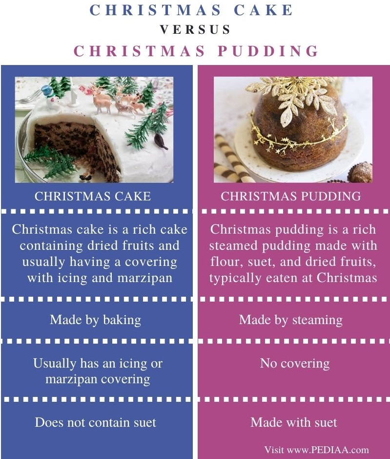 Difference Between Christmas Cake and Christmas Pudding - Comparison Summary