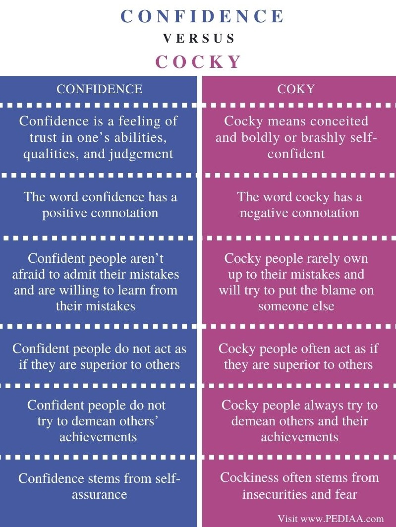 Difference Between Confidence and Cocky- Comparison Summary