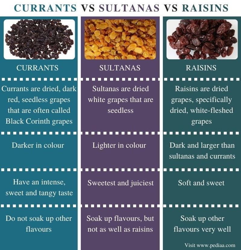 Difference Between Currants Sultanas and Raisins - Comparison Summary