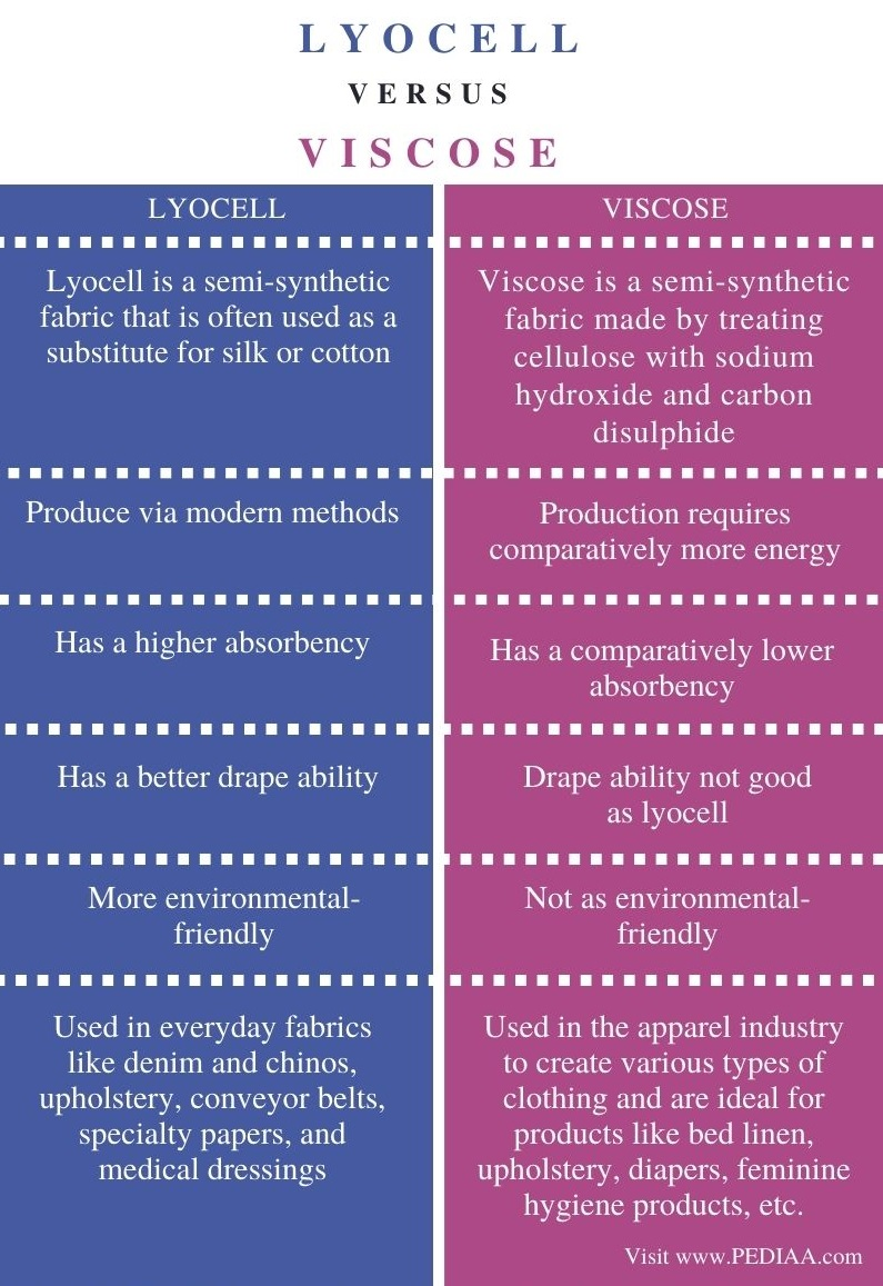 Difference Between Lyocell and Viscose - Comparison Summary