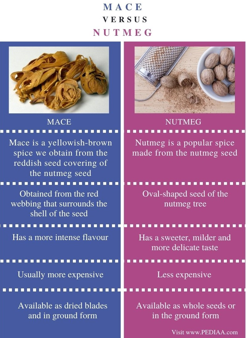 Difference Between Mace and Nutmeg - Comparison Summary